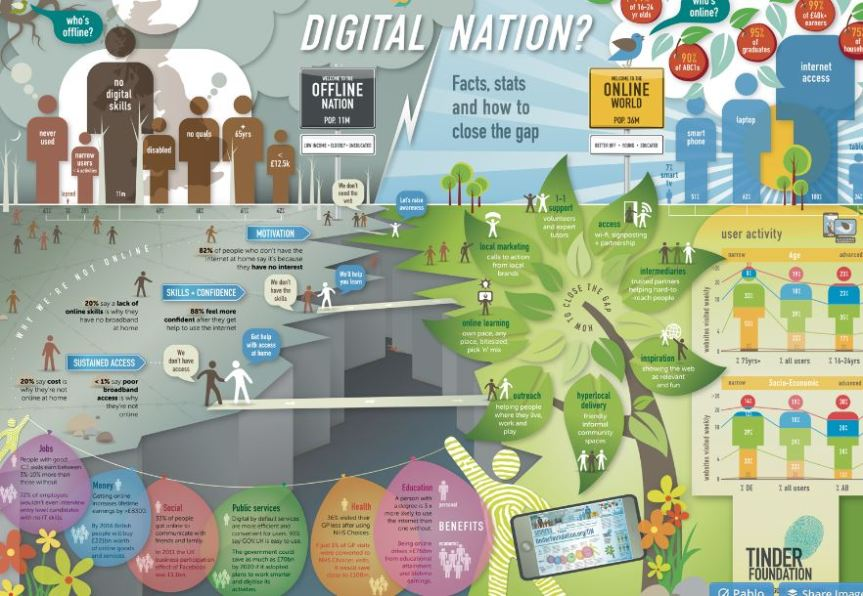 Digital Nation Infographic from Tinder Foundation