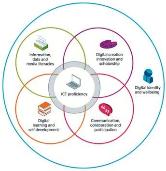 Jisc Digital Capabilities Framework image