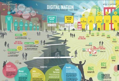 Digital Nation (Facts, Stats, Closing the Gap) Infographic (2015) Tinder Foundation