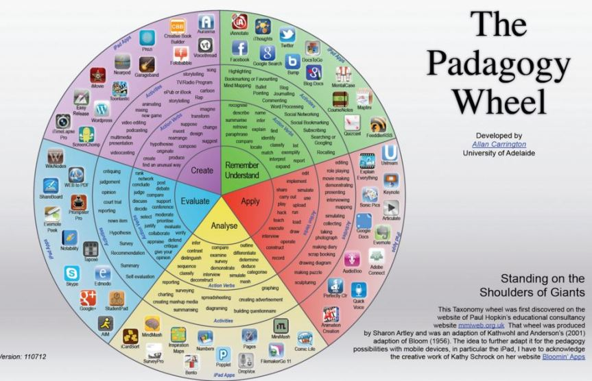Pedagogy Wheel. Image from https://www.flickr.com/photos/allanadl/8553210313