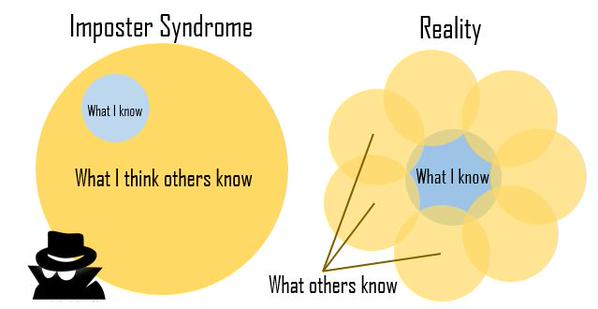 graphic showing imposter syndrome thought bubbles