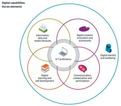 jisc digital capabilities model