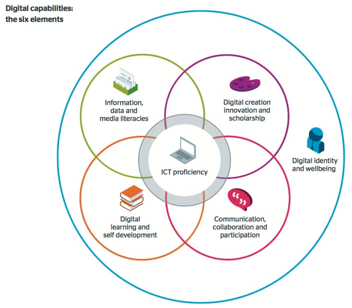 jisc digital capabilities model
