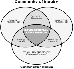 community_of_inquiry