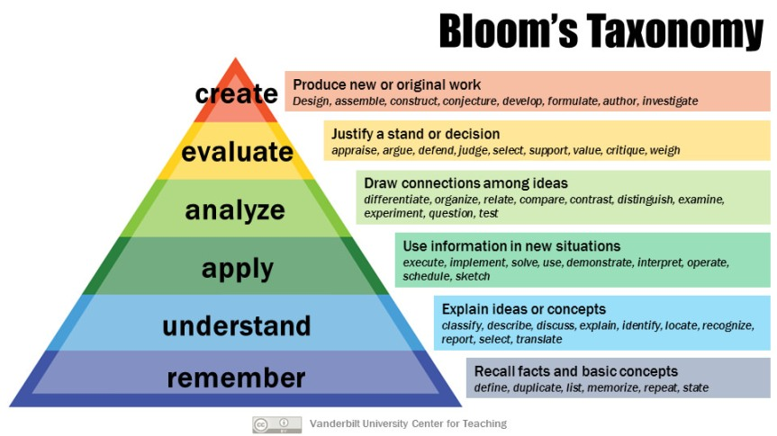 trianble shwing blooms taxonomy stages