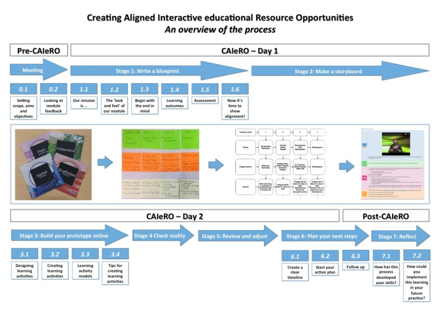 Poster showing full CAIeRO process
