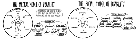 diagram showing medical and social models of disability