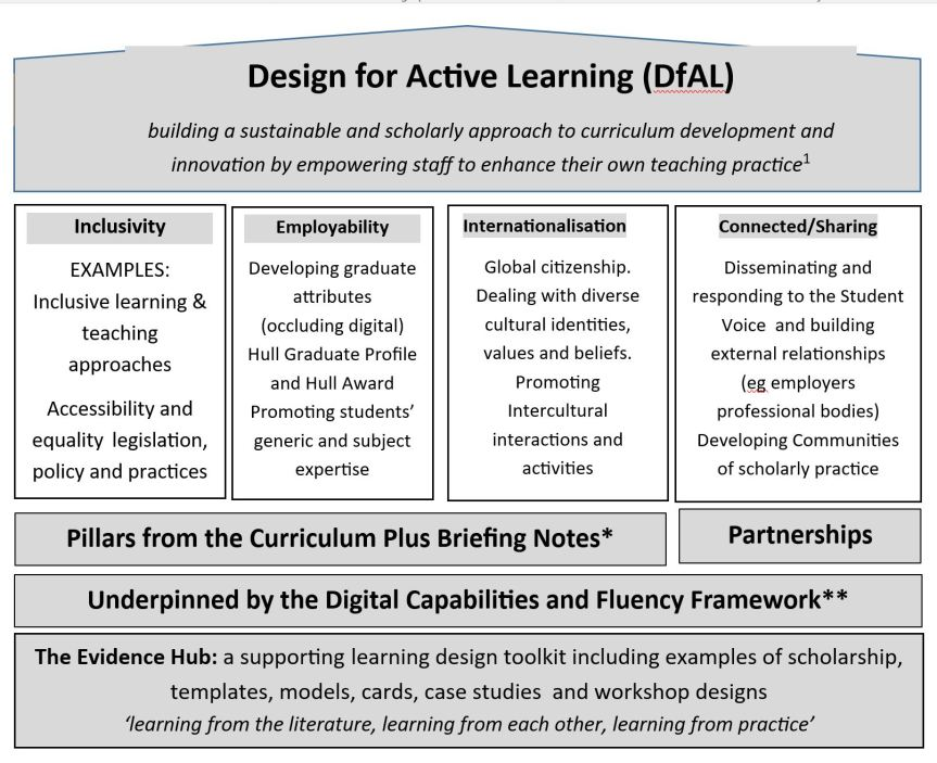 Draft diagram for Design for Active Learning approach to teaching enhancement