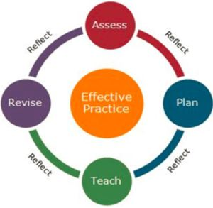 Design for Active Learning cycle