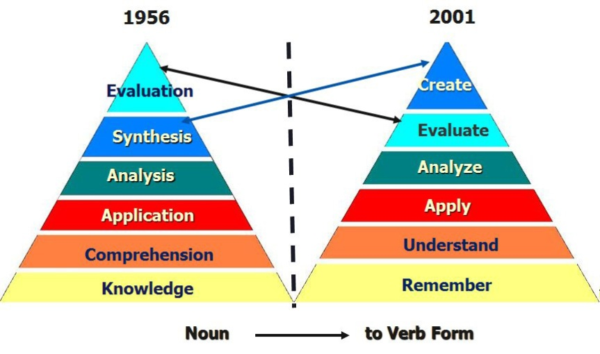 triangles showing original and amended blooms taxonomy