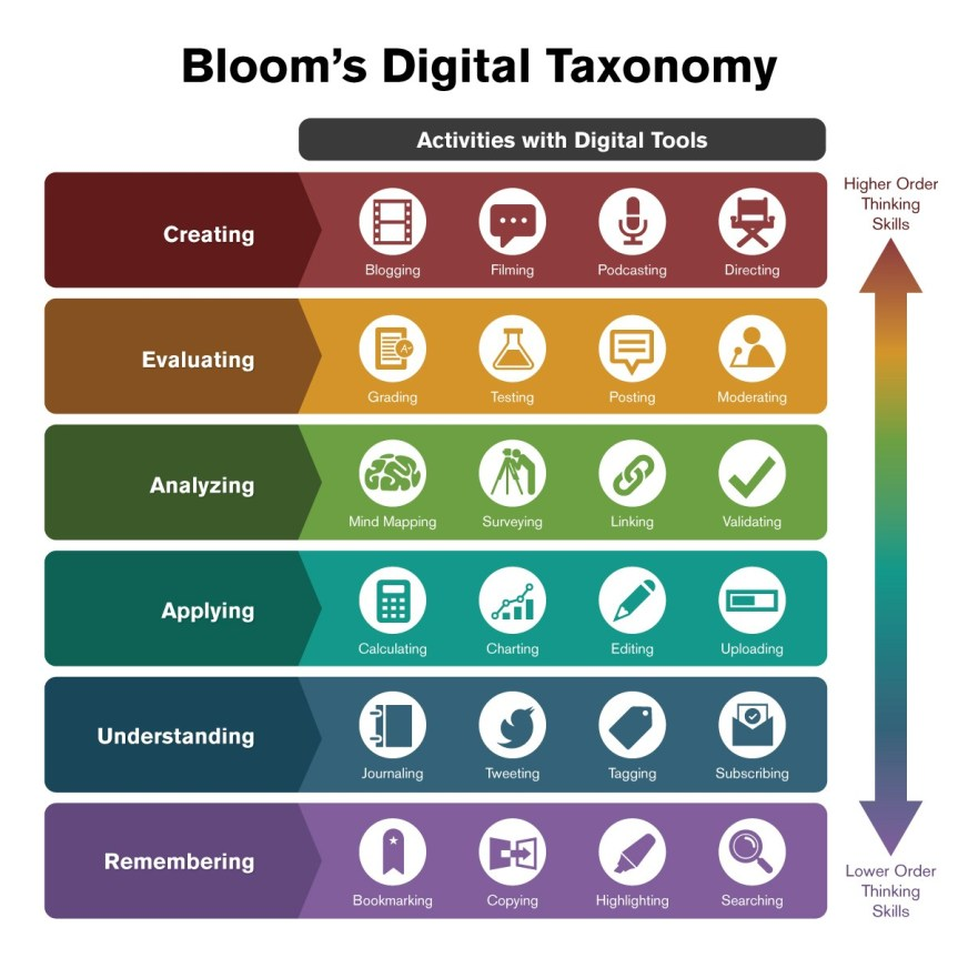 Chart showing a digital version of blooms taxonomy