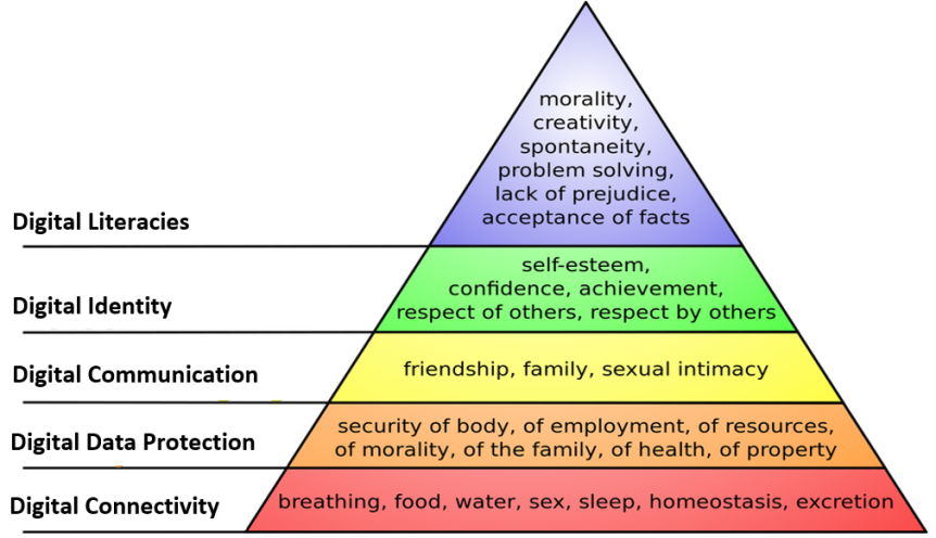 repurposed Mslow Hierarchy of Needs Pyramid